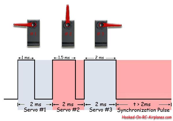 Tutorial arduino andres duarte marin for Servo motor pulse width